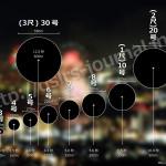 花火データ - 号数による高さと大きさの違い)