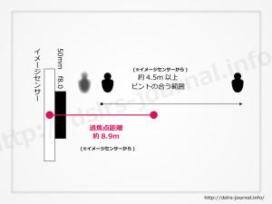 過焦点距離におけるピントの合う範囲