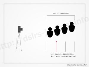 4列の集合写真のピント位置