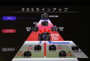 EOSシリーズラインナップ