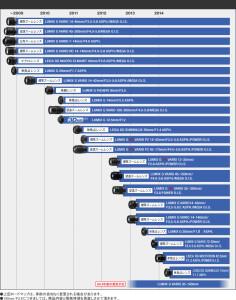 マイクロフォーサーズレンズロードマップ - パナソニック
