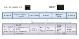 D750の特長 その5「測光方式」