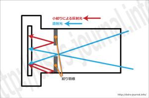 小絞りによる反射光と直射光の関係